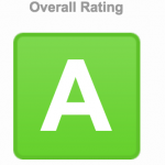 SSL Rating